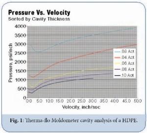 Therma-flo™ moldometer