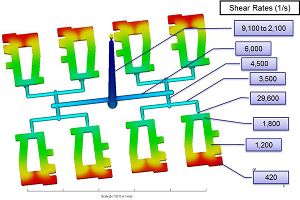 Figure 2: Shear rates are shown at various locations within an eight cavity cold runner mold.