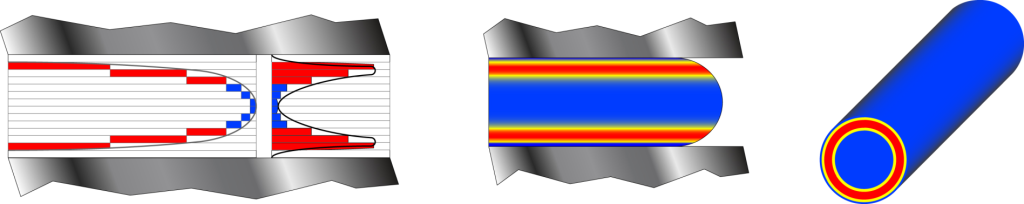 Figure 3 – Cross section of runner channel showing difference in temperature due to shear heating Red = hotter plastic due to shear heating    Blue = Cooler, yet still molten, plastic