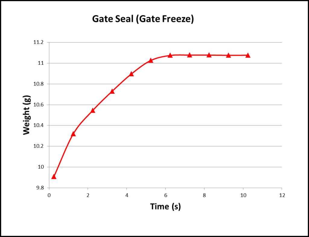 gate seal